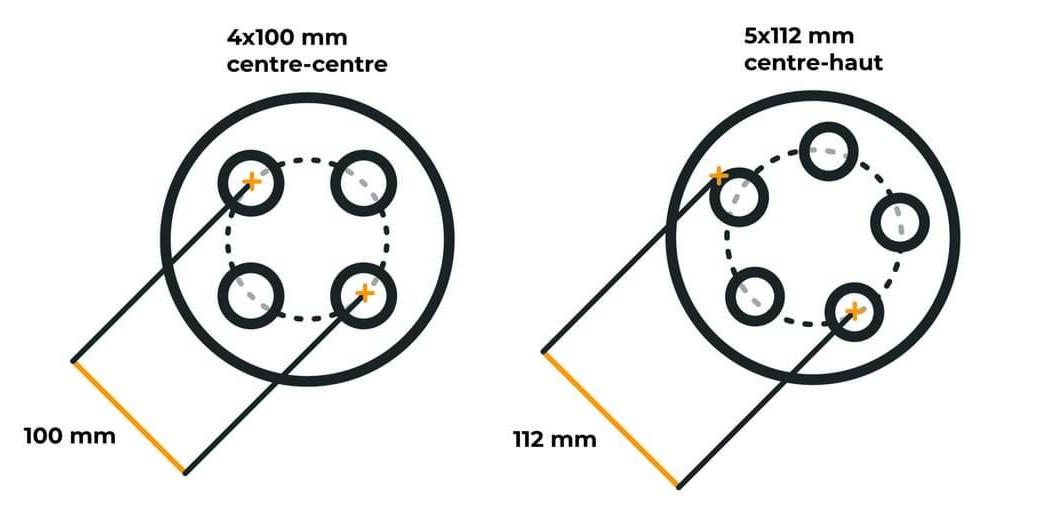 comment mesurer le perçage de la roue